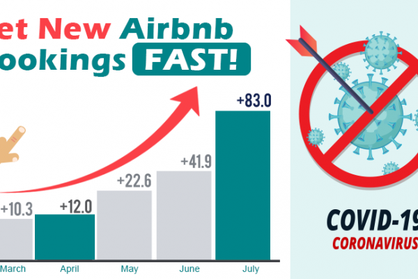 How to market your Airbnb During the Coronavirus Outbreak